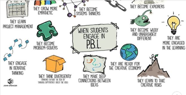13 Brilliant Outcomes Of Project-Based Learning!!